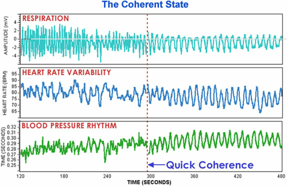 Coherence state